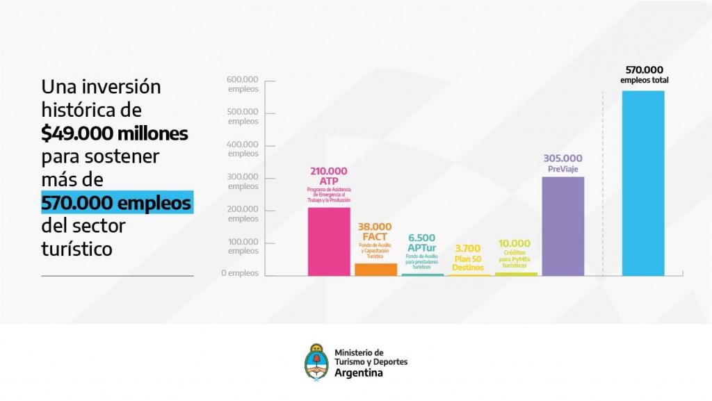 Una inversión histórica para sostener más de 570 mil empleos del sector turístico