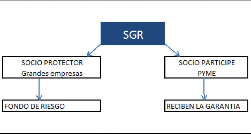 Las SGRs deberán ampliar la cantidad de PyMES que respaldan