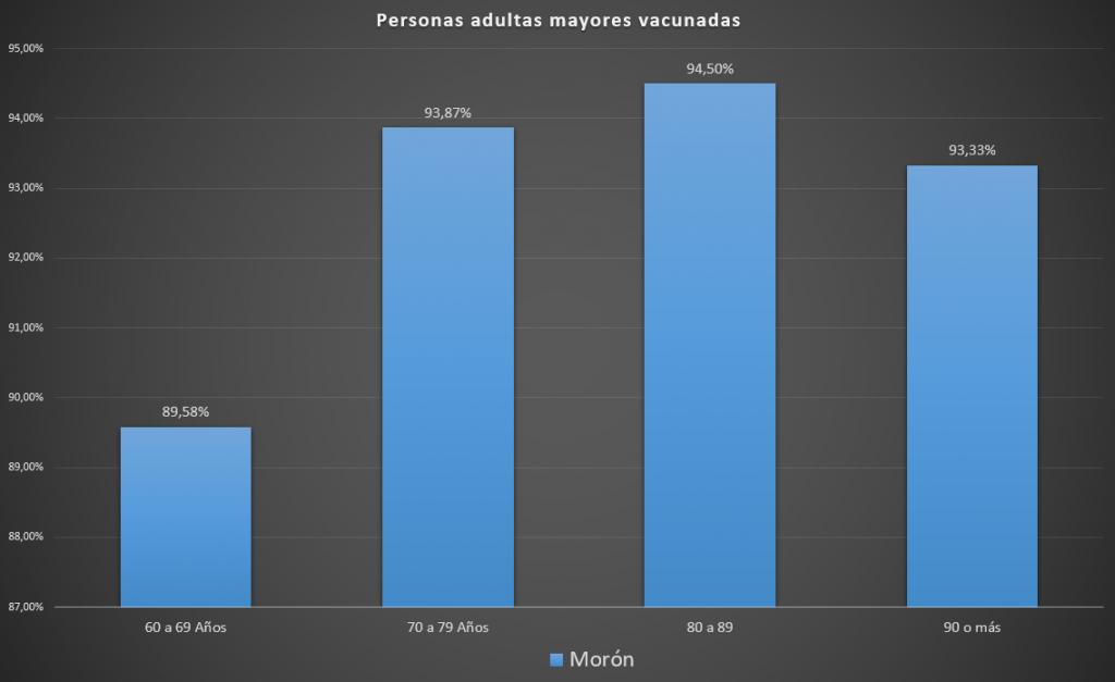 El 92% de los moronenses con más de 60 años ya están vacunados