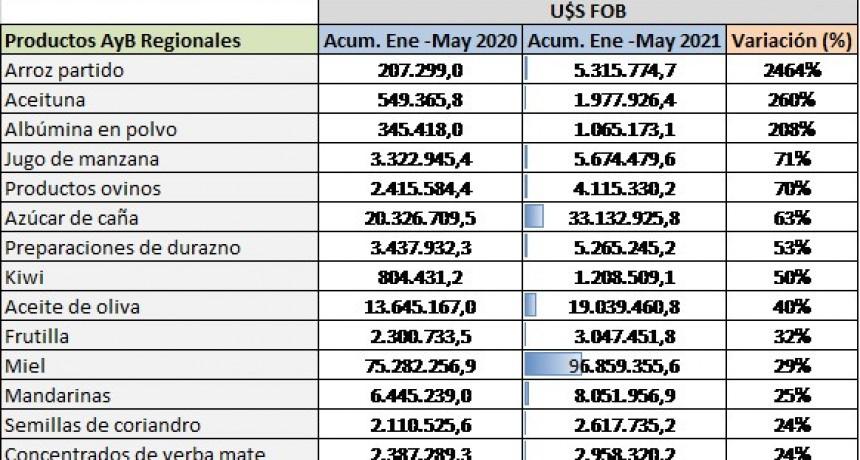 Crecen las exportaciones de más de 20 productos de las Economías Regionales