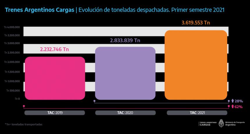 Nuevo récord de Trenes de Carga: ¿por qué hubo un incremento del 62% en las toneladas transportadas respecto al 2019?