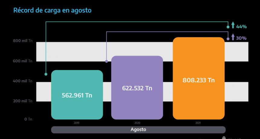 Trenes: récord de carga en agosto